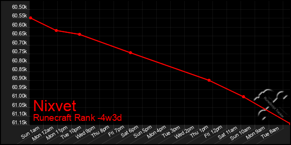Last 31 Days Graph of Nixvet