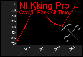 Total Graph of Nl Kking Pro