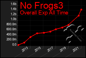 Total Graph of No Frogs3