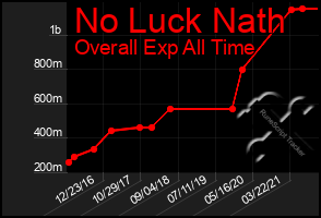 Total Graph of No Luck Nath