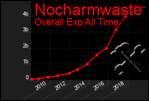 Total Graph of Nocharmwaste
