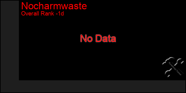 Last 24 Hours Graph of Nocharmwaste