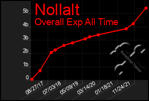 Total Graph of Nollalt