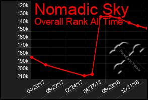 Total Graph of Nomadic Sky