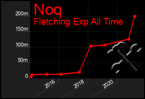 Total Graph of Noq