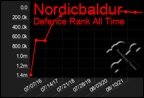 Total Graph of Nordicbaldur
