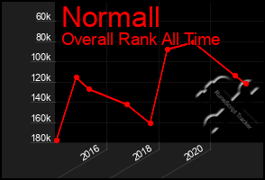 Total Graph of Normall