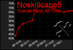 Total Graph of Noskillcape5