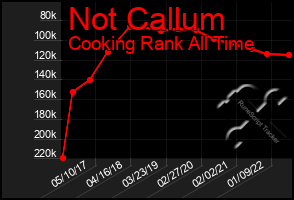Total Graph of Not Callum