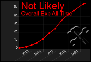 Total Graph of Not Likely