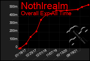 Total Graph of Nothlrealm