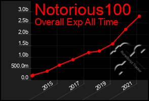 Total Graph of Notorious100
