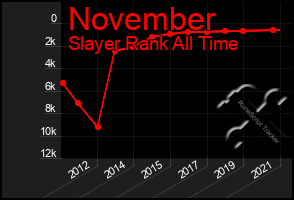 Total Graph of November