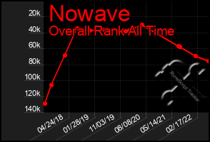 Total Graph of Nowave