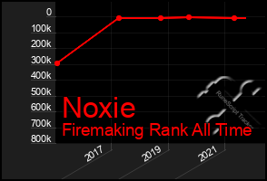 Total Graph of Noxie