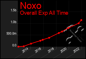 Total Graph of Noxo