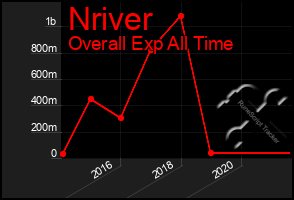 Total Graph of Nriver