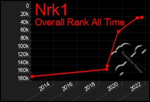 Total Graph of Nrk1