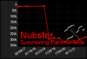 Total Graph of Nubster