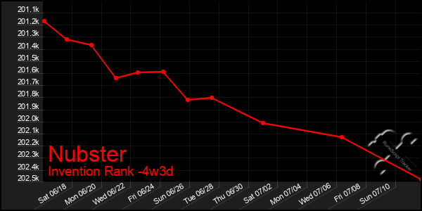 Last 31 Days Graph of Nubster