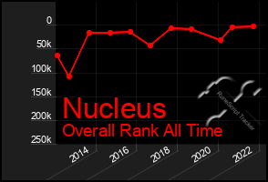 Total Graph of Nucleus