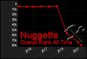 Total Graph of Nuggette