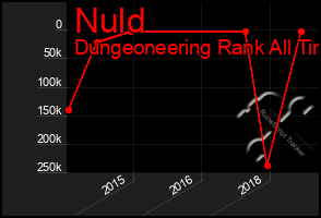 Total Graph of Nuld
