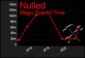 Total Graph of Nulled