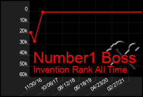 Total Graph of Number1 Boss
