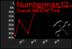Total Graph of Numberman12
