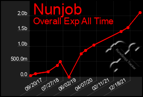 Total Graph of Nunjob