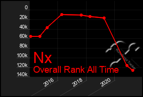 Total Graph of Nx