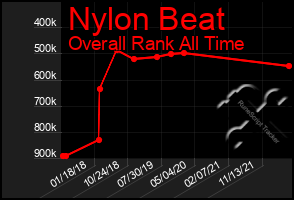Total Graph of Nylon Beat