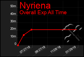 Total Graph of Nyriena