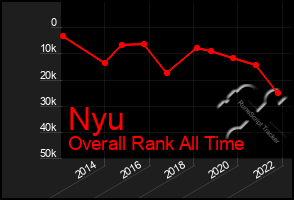 Total Graph of Nyu