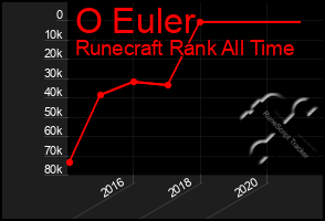 Total Graph of O Euler