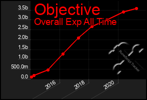 Total Graph of Objective