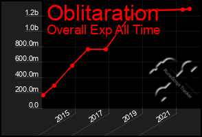 Total Graph of Oblitaration