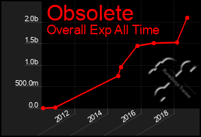 Total Graph of Obsolete