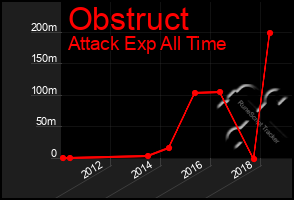 Total Graph of Obstruct