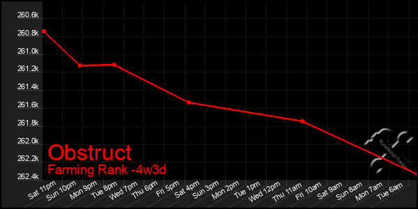 Last 31 Days Graph of Obstruct