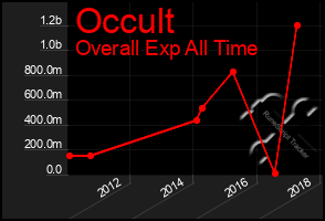 Total Graph of Occult