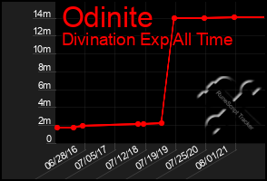 Total Graph of Odinite