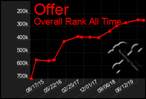 Total Graph of Offer