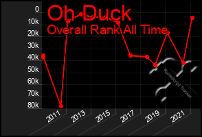 Total Graph of Oh Duck