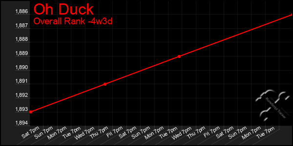 Last 31 Days Graph of Oh Duck