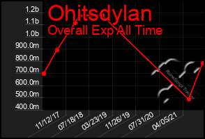 Total Graph of Ohitsdylan