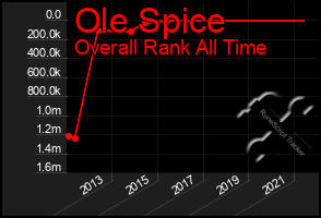 Total Graph of Ole Spice