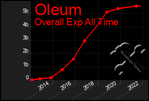 Total Graph of Oleum