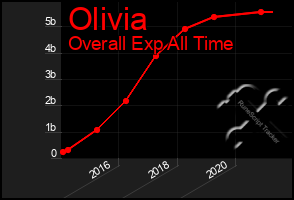 Total Graph of Olivia